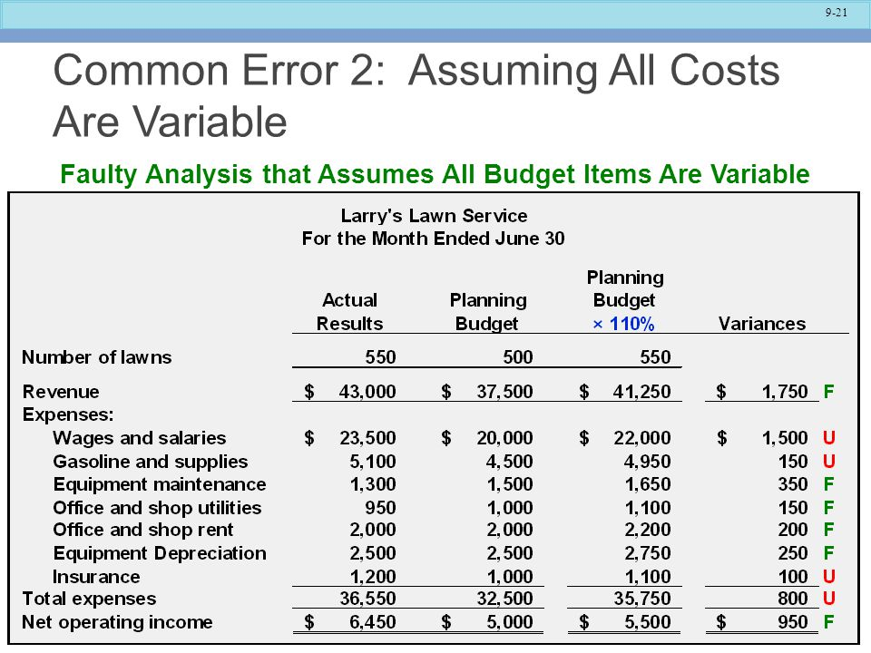 9-21 Common Error 2: Assuming All Costs Are Variable Faulty Analysis that Assumes All Budget Items Are Variable