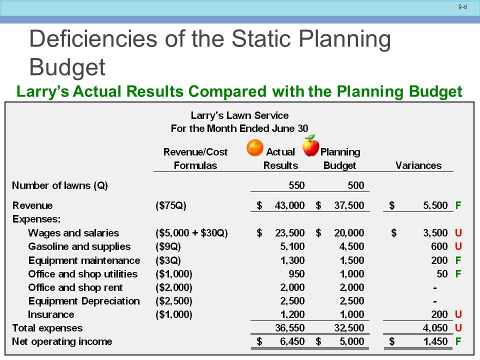 9-6 Deficiencies of the Static Planning Budget Larry's Actual Results Compared with the Planning Budget