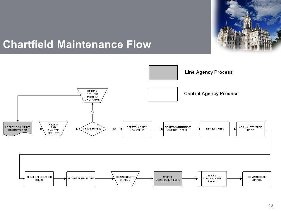 10 Chartfield Maintenance Flow