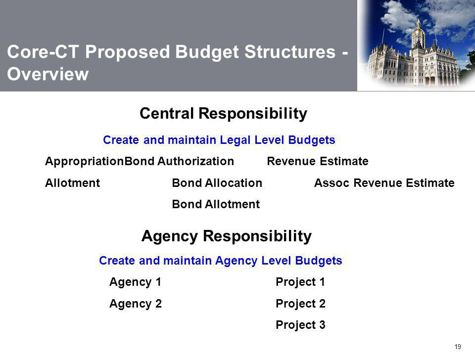 19 Core-CT Proposed Budget Structures - Overview Create and maintain Agency Level Budgets Agency 1Project 1 Agency 2Project 2 Project 3 Agency Responsibility Central Responsibility Create and maintain Legal Level Budgets AppropriationBond AuthorizationRevenue Estimate AllotmentBond AllocationAssoc Revenue Estimate Bond Allotment