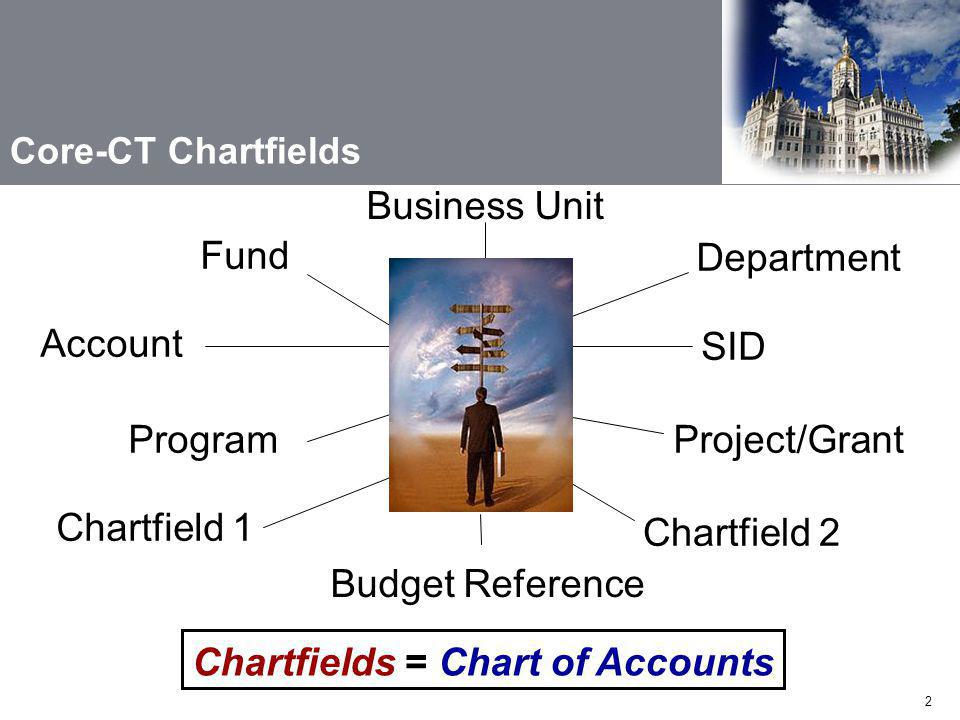 2 Chartfield 1 Fund Department Account Program SID Project/Grant Chartfield 2 Business Unit Chartfields =Chart of Accounts Core-CT Chartfields Budget Reference