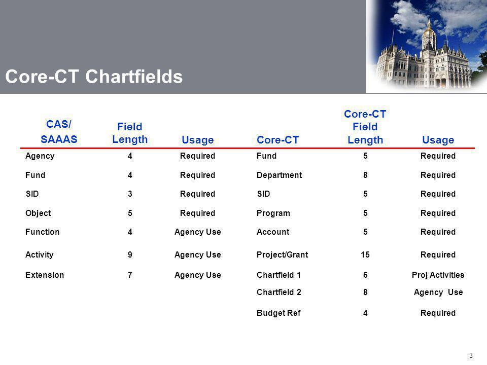 3 CAS/ SAAAS Field LengthUsageCore-CT Core-CT Field LengthUsage Agency4RequiredFund5Required Fund4RequiredDepartment8Required SID3RequiredSID5Required