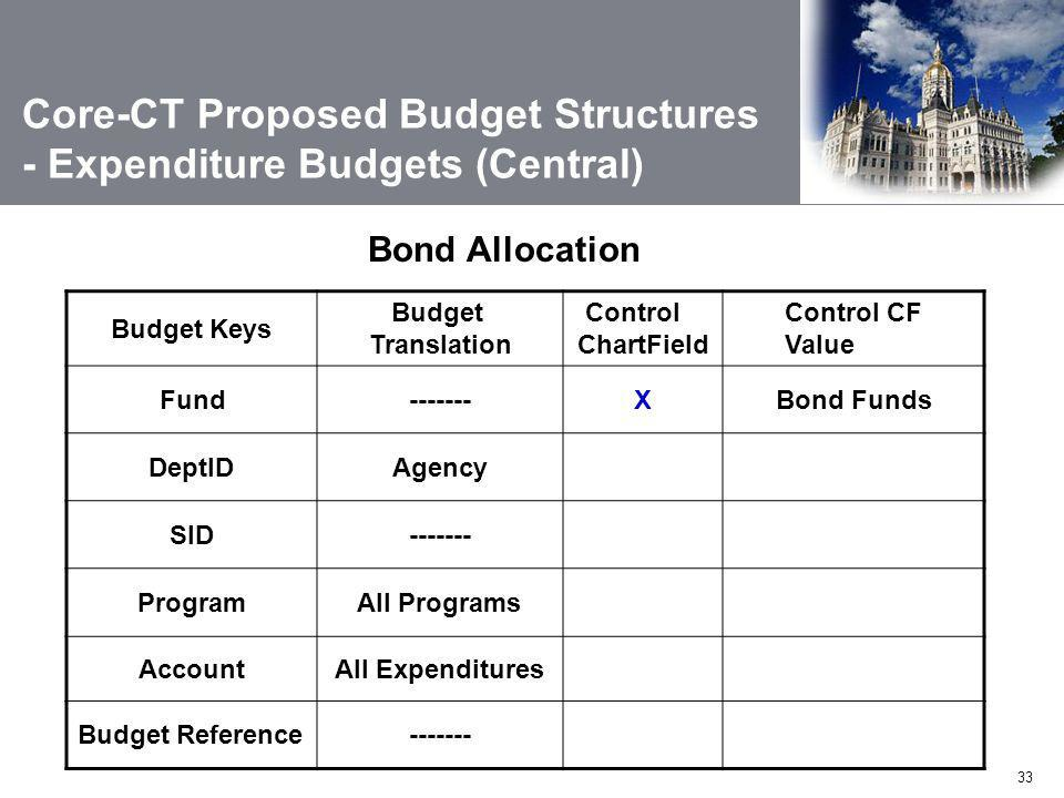 33 Bond Allocation Budget Keys Budget Translation Control ChartField Control CF Value Fund-------XBond Funds DeptIDAgency SID------- ProgramAll Programs AccountAll Expenditures Budget Reference------- Core-CT Proposed Budget Structures - Expenditure Budgets (Central)