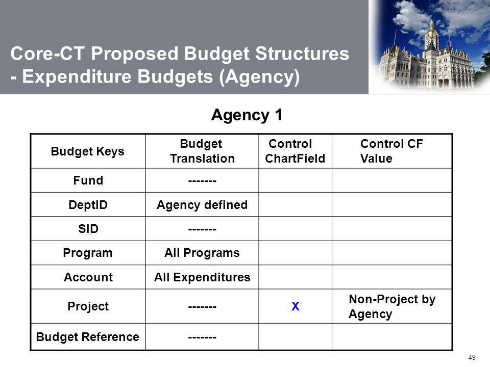 49 Agency 1 Budget Keys Budget Translation Control ChartField Control CF Value Fund------- DeptIDAgency defined SID------- ProgramAll Programs AccountAll Expenditures Project-------X Non-Project by Agency Budget Reference------- Core-CT Proposed Budget Structures - Expenditure Budgets (Agency)