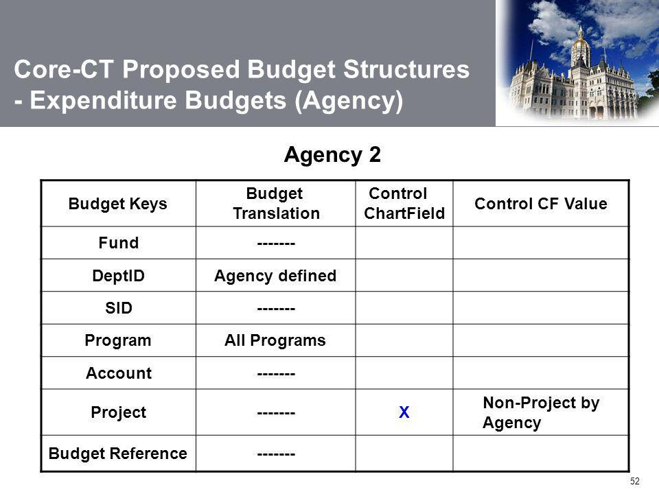 52 Agency 2 Budget Keys Budget Translation Control ChartField Control CF Value Fund------- DeptIDAgency defined SID------- ProgramAll Programs Account------- Project-------X Non-Project by Agency Budget Reference------- Core-CT Proposed Budget Structures - Expenditure Budgets (Agency)
