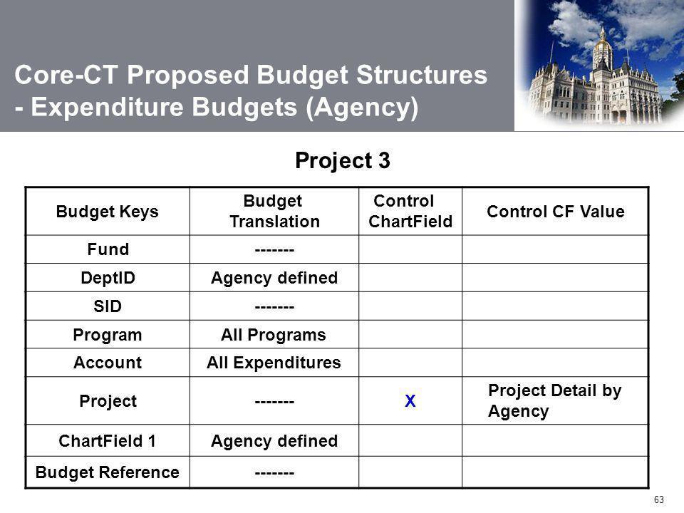 63 Project 3 Budget Keys Budget Translation Control ChartField Control CF Value Fund------- DeptIDAgency defined SID------- ProgramAll Programs AccountAll Expenditures Project-------X Project Detail by Agency ChartField 1Agency defined Budget Reference------- Core-CT Proposed Budget Structures - Expenditure Budgets (Agency)