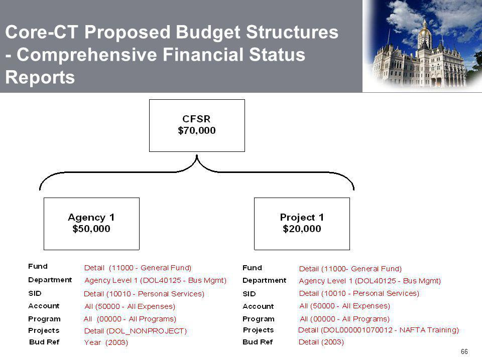 66 Core-CT Proposed Budget Structures - Comprehensive Financial Status Reports