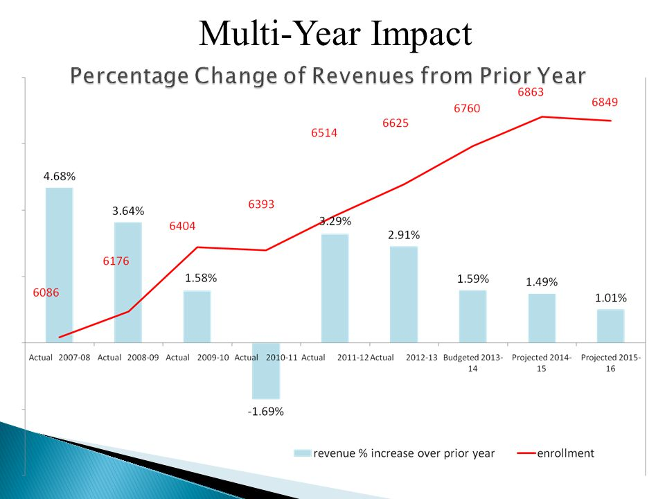 Multi-Year Impact