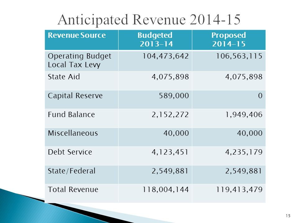 15 Revenue SourceBudgeted 2013-14 Proposed 2014-15 Operating Budget Local Tax Levy 104,473,642106,563,115 State Aid4,075,898 Capital Reserve589,0000 Fund Balance2,152,2721,949,406 Miscellaneous40,000 Debt Service4,123,4514,235,179 State/Federal2,549,881 Total Revenue118,004,144119,413,479