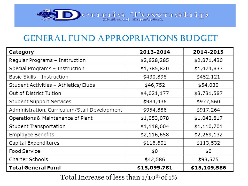 General Fund Appropriations Budget Category Regular Programs – Instruction$2,828,285$2,871,430 Special Programs – Instruction$1,385,820$1,474,837 Basic Skills - Instruction$430,898$452,121 Student Activities – Athletics/Clubs$46,752$54,030 Out of District Tuition$4,021,177$3,731,587 Student Support Services$984,436$977,560 Administration, Curriculum/Staff Development$954,886$917,264 Operations & Maintenance of Plant$1,053,078$1,043,817 Student Transportation$1,118,604$1,110,701 Employee Benefits$2,116,658$2,269,132 Capital Expenditures$116,601$113,532 Food Service$0 Charter Schools$42,586$93,575 Total General Fund$15,099,781$15,109,586 Total Increase of less than 1/10 th of 1%