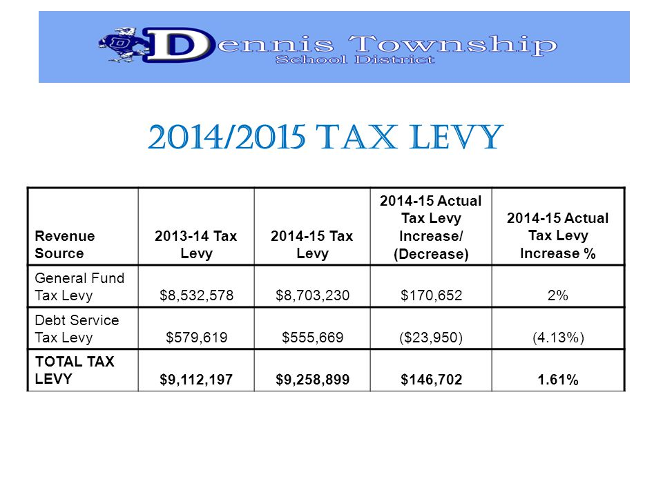 2014/2015 TAX LEVY Revenue Source Tax Levy Tax Levy Actual Tax Levy Increase/ (Decrease) Actual Tax Levy Increase % General Fund Tax Levy $8,532,578$8,703,230$170,6522% Debt Service Tax Levy $579,619$555,669($23,950)(4.13%) TOTAL TAX LEVY $9,112,197$9,258,899$146, %