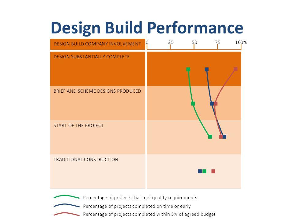 Design Build Performance