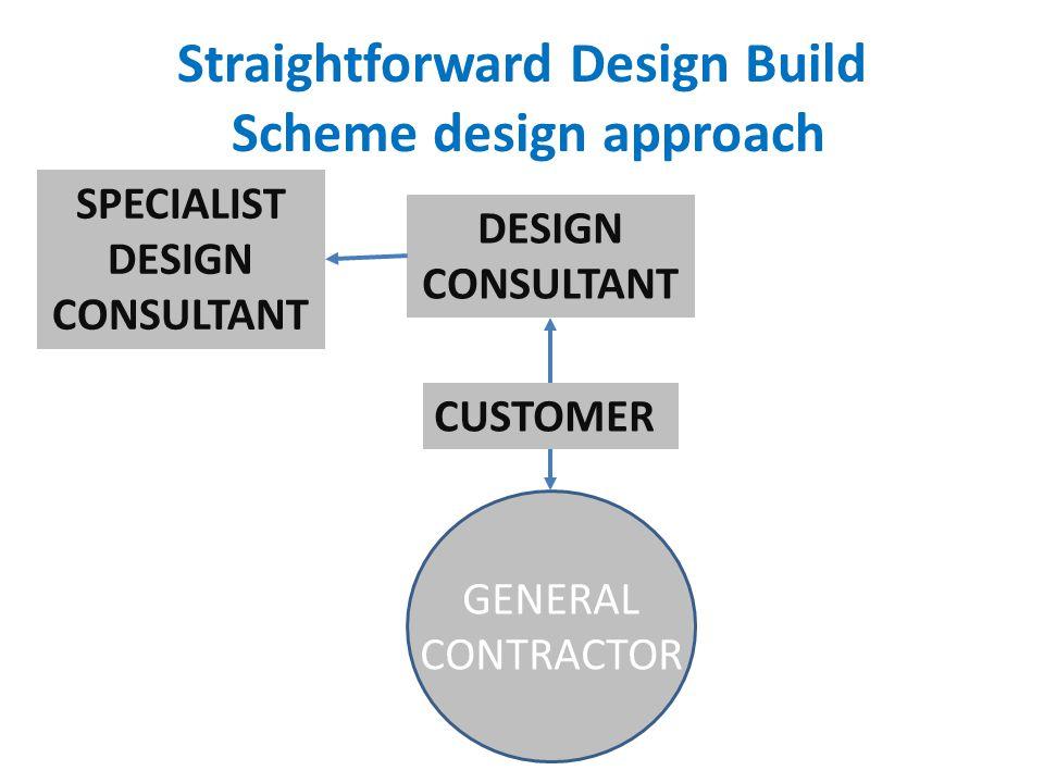 Straightforward Design Build Scheme design approach CUSTOMER GENERAL CONTRACTOR SPECIALIST DESIGN CONSULTANT
