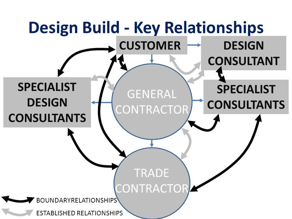 Design Build - Key Relationships CUSTOMER GENERAL CONTRACTOR SPECIALIST DESIGN CONSULTANTS SPECIALIST CONSULTANTS DESIGN CONSULTANT TRADE CONTRACTOR ESTABLISHED RELATIONSHIPS BOUNDARYRELATIONSHIPS