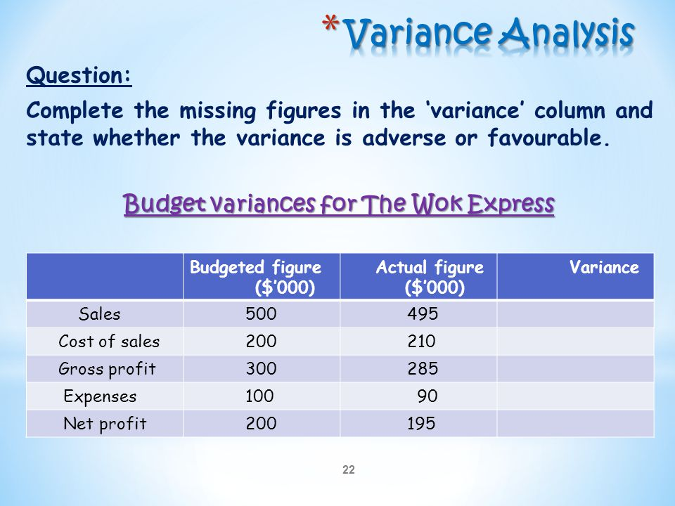 22 Question: Complete the missing figures in the 'variance' column and state whether the variance is adverse or favourable. Budget variances for The W