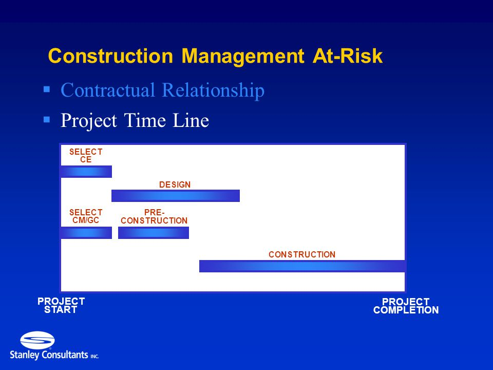 SELECT CE PROJECT START SELECT CM/GC Construction Management At-Risk  Project Time Line  Contractual Relationship CONSTRUCTION DESIGN PROJECT COMPLETION PRE- CONSTRUCTION