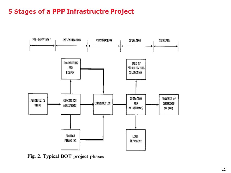 12 5 Stages of a PPP Infrastructre Project