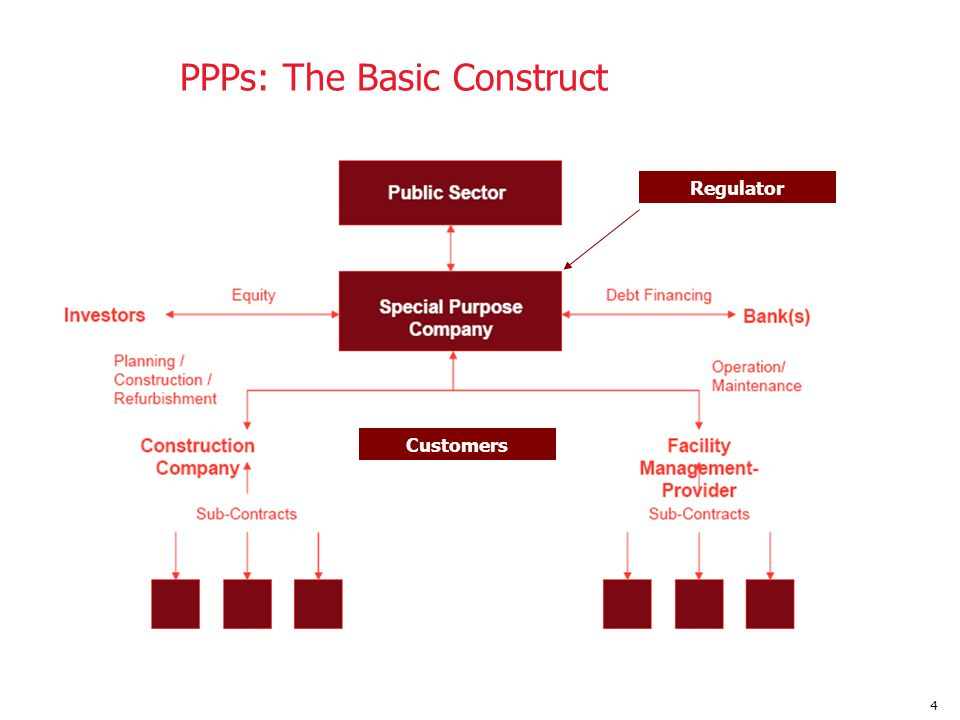 5 PPP Partnering Principles  Two or more parties share assets, skills, risks, and rewards associated with project development and operation  Private sector seeks to make a return commensurate with risk taken on  Public sector seeks to achieve public policy objectives  Public partner needs to monitor private sector partners