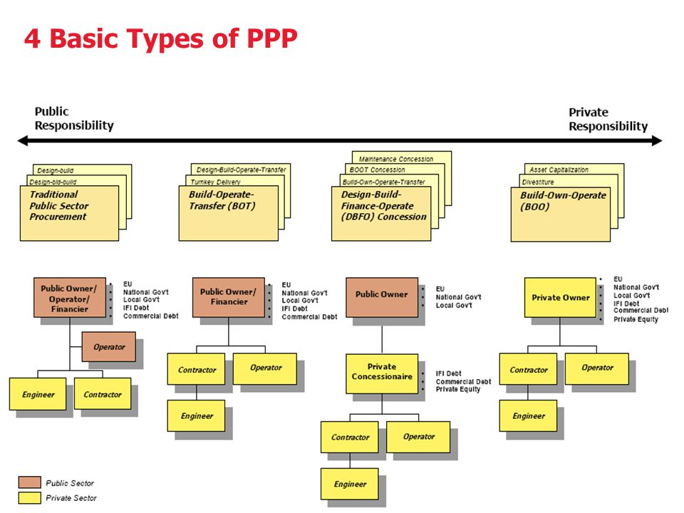 6 4 Basic Types of PPP