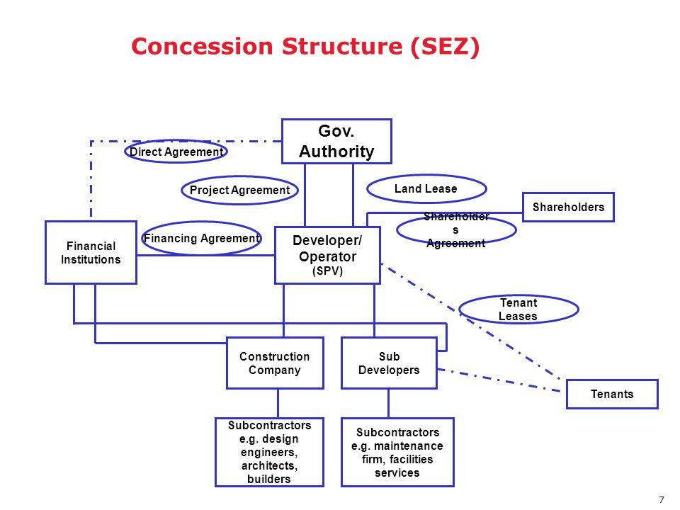 8 Typical JV Legal Instrumentation