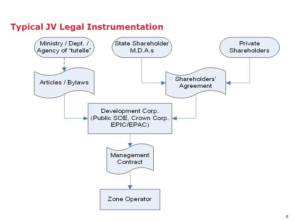 8 Typical JV Legal Instrumentation