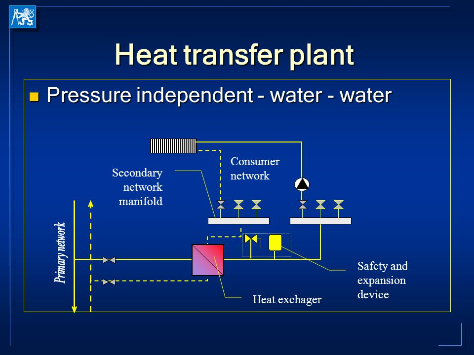 Heat transfer plant Pressure independent - water - water Pressure independent - water - water Consumer network Heat exchager Secondary network manifold Safety and expansion device