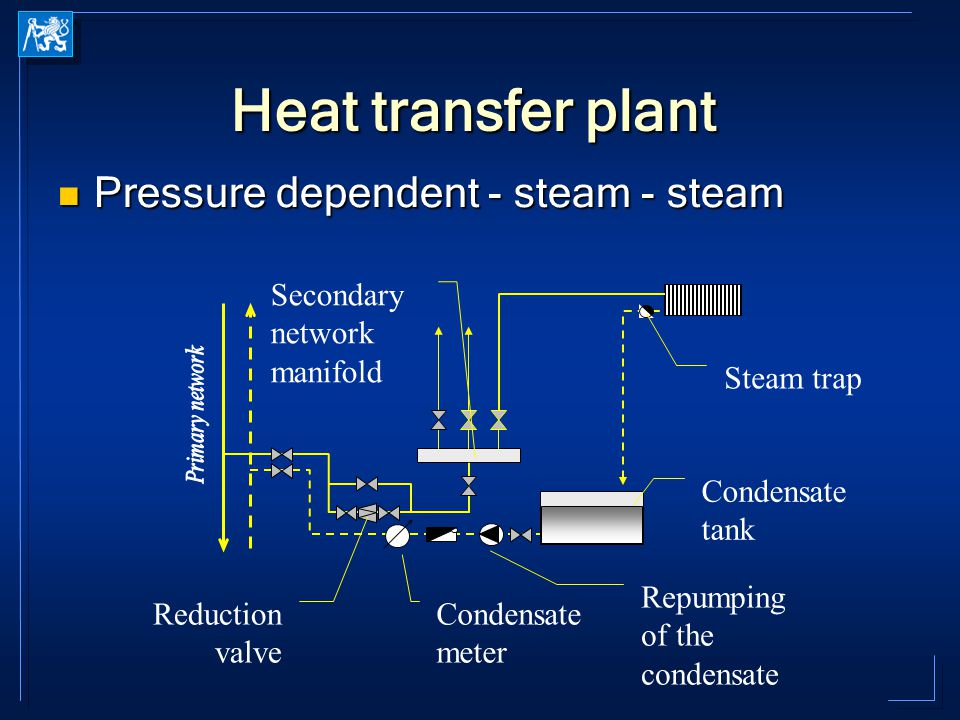 Heat transfer plant Pressure dependent - steam - steam Pressure dependent - steam - steam Condensate meter Secondary network manifold Reduction valve Condensate tank Repumping of the condensate Steam trap