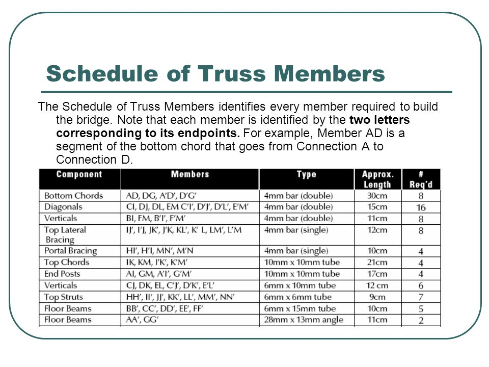 Schedule of Truss Members The Schedule of Truss Members identifies every member required to build the bridge. Note that each member is identified by t