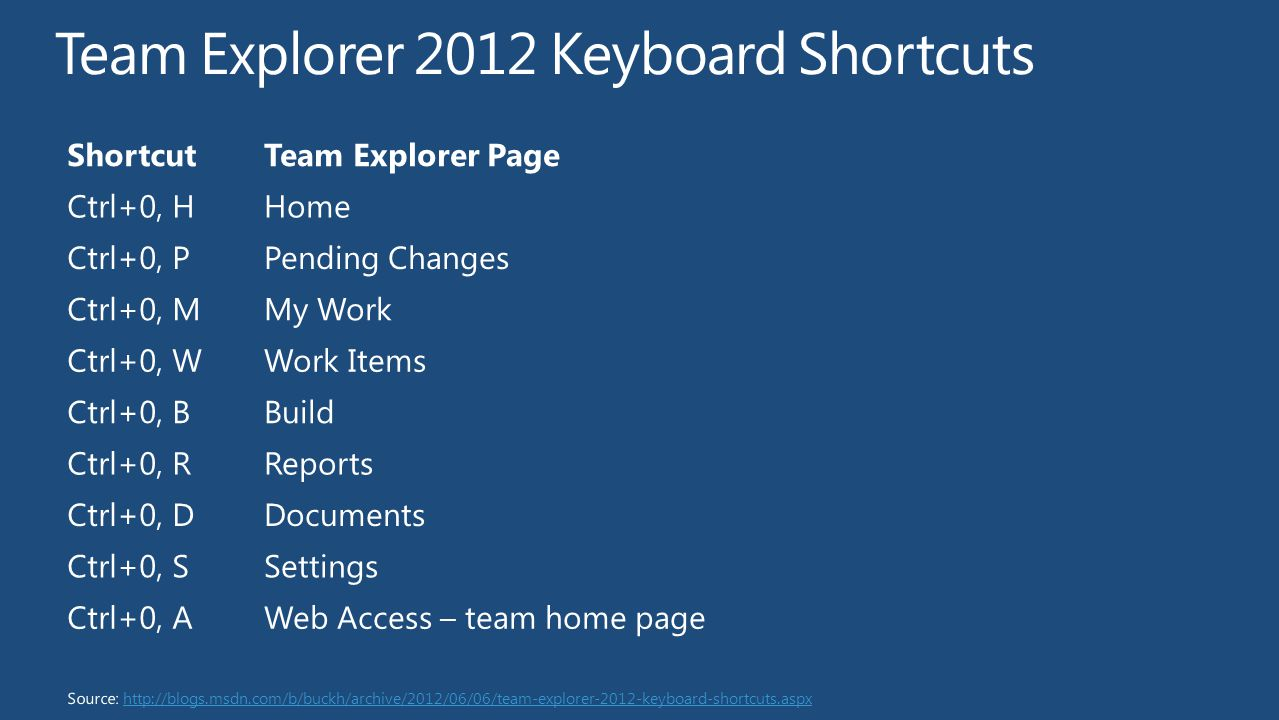 ShortcutTeam Explorer Page Ctrl+0, HHome Ctrl+0, PPending Changes Ctrl+0, MMy Work Ctrl+0, WWork Items Ctrl+0, BBuild Ctrl+0, RReports Ctrl+0, DDocuments Ctrl+0, SSettings Ctrl+0, AWeb Access – team home page Source: http://blogs.msdn.com/b/buckh/archive/2012/06/06/team-explorer-2012-keyboard-shortcuts.aspxhttp://blogs.msdn.com/b/buckh/archive/2012/06/06/team-explorer-2012-keyboard-shortcuts.aspx