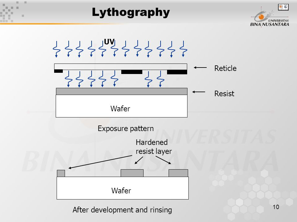 10 Lythography Wafer UV Reticle Resist Exposure pattern Wafer After development and rinsing Hardened resist layer
