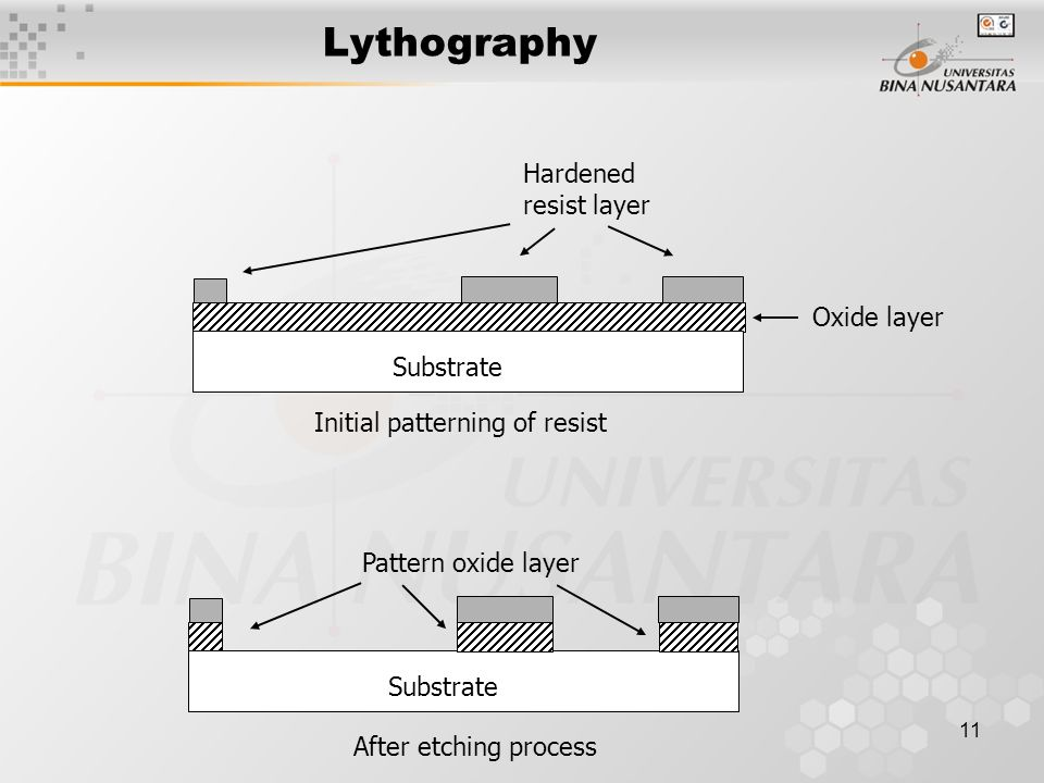 11 Lythography Hardened resist layer Substrate Initial patterning of resist Oxide layer After etching process Substrate Pattern oxide layer