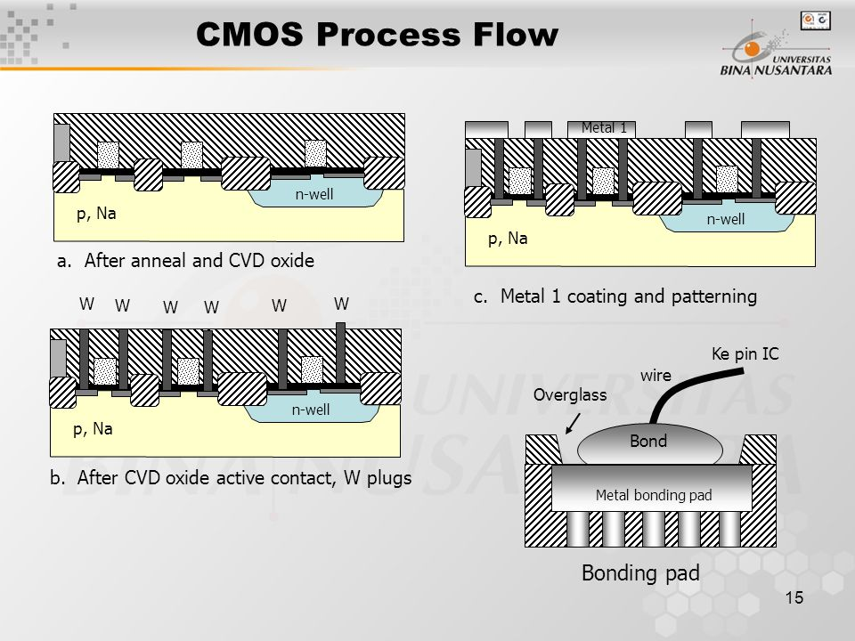 15 CMOS Process Flow a. After anneal and CVD oxide p, Na n-well b. After CVD oxide active contact, W plugs p, Na n-well W W WW W W c. Metal 1 coating