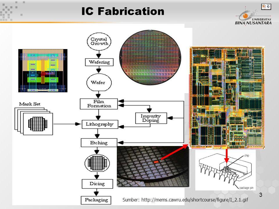 3 IC Fabrication Sumber: http://mems.cawru.edu/shortcourse/figure/I_2.1.gif