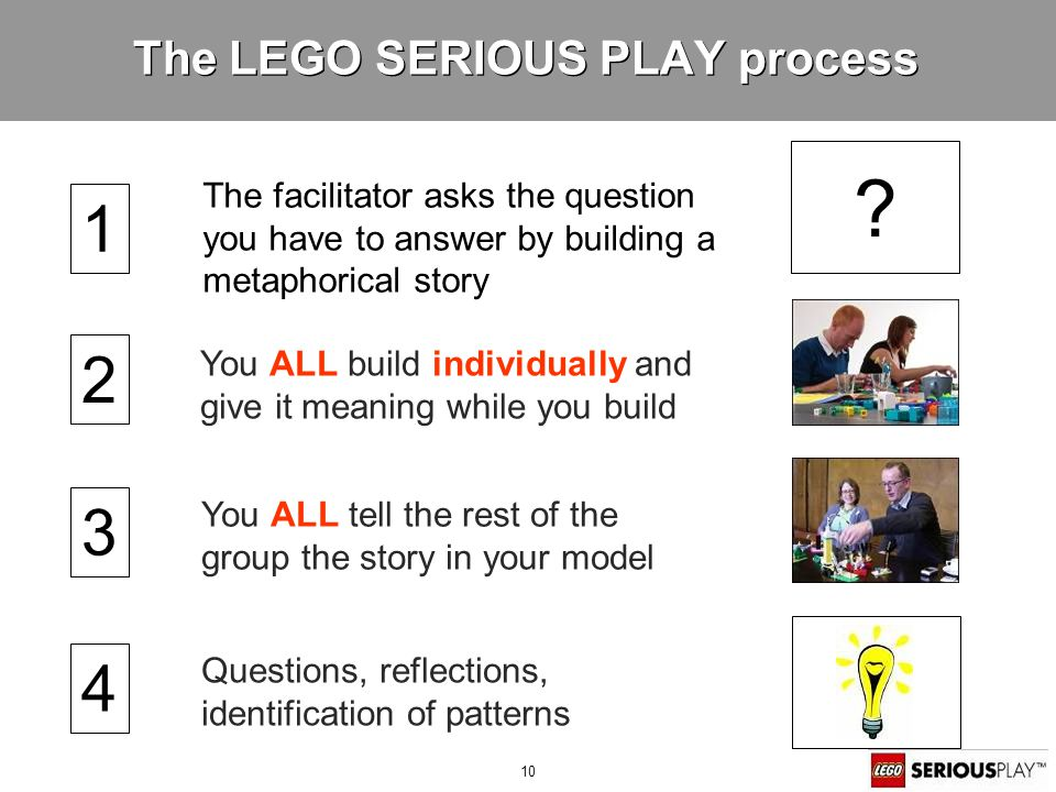10 The LEGO SERIOUS PLAY process The facilitator asks the question you have to answer by building a metaphorical story You ALL tell the rest of the group the story in your model You ALL build individually and give it meaning while you build .