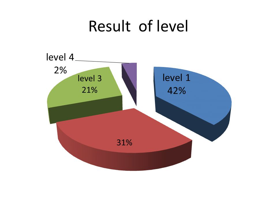 Result of level