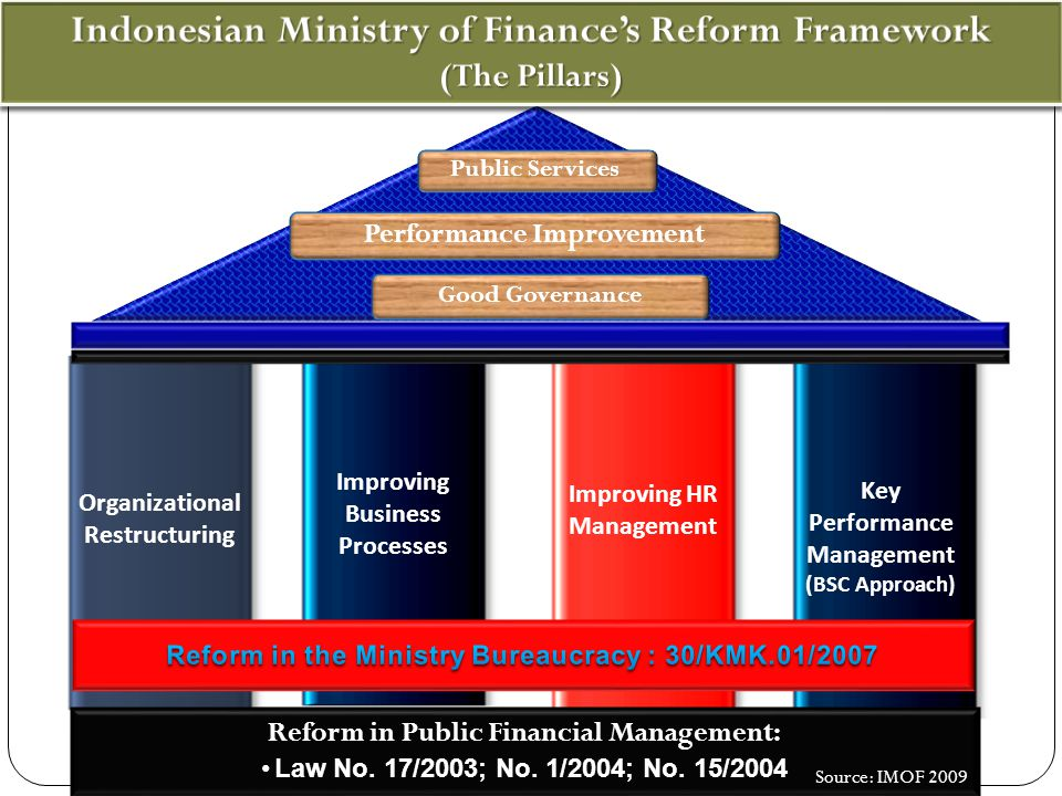 Organizational Restructuring Improving Business Processes Improving HR Management Reform in Public Financial Management: Law No. 17/2003; No. 1/2004;