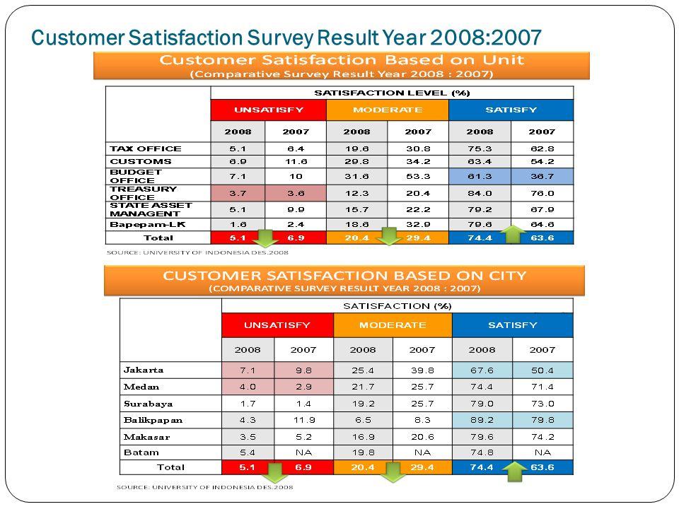 Customer Satisfaction Survey Result Year 2008:2007