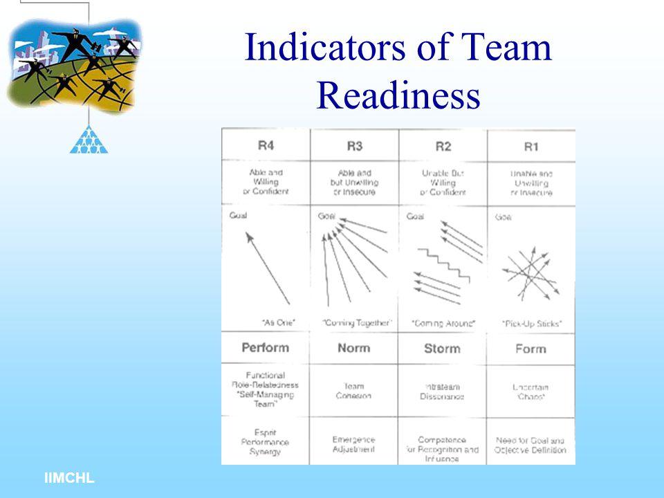 IIMCHL Leader Behavior