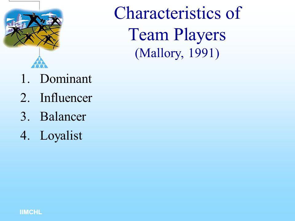 IIMCHL Key Roles in Teams Team Leader Critic Implementer External Contact Coordinator Ideas Person Inspector