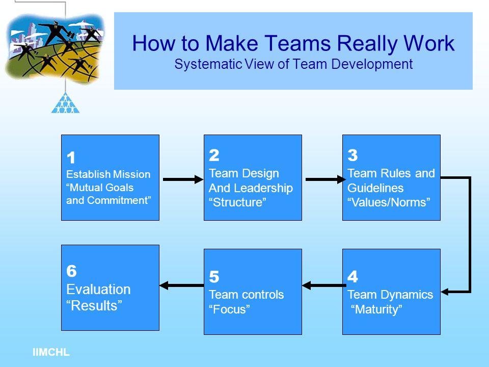 IIMCHL How to Make Teams Really Work Inverting the Organizational Pyramid CUSTOMERS  Customer satisfaction Teams Vendor Relationship Teams Partnershi