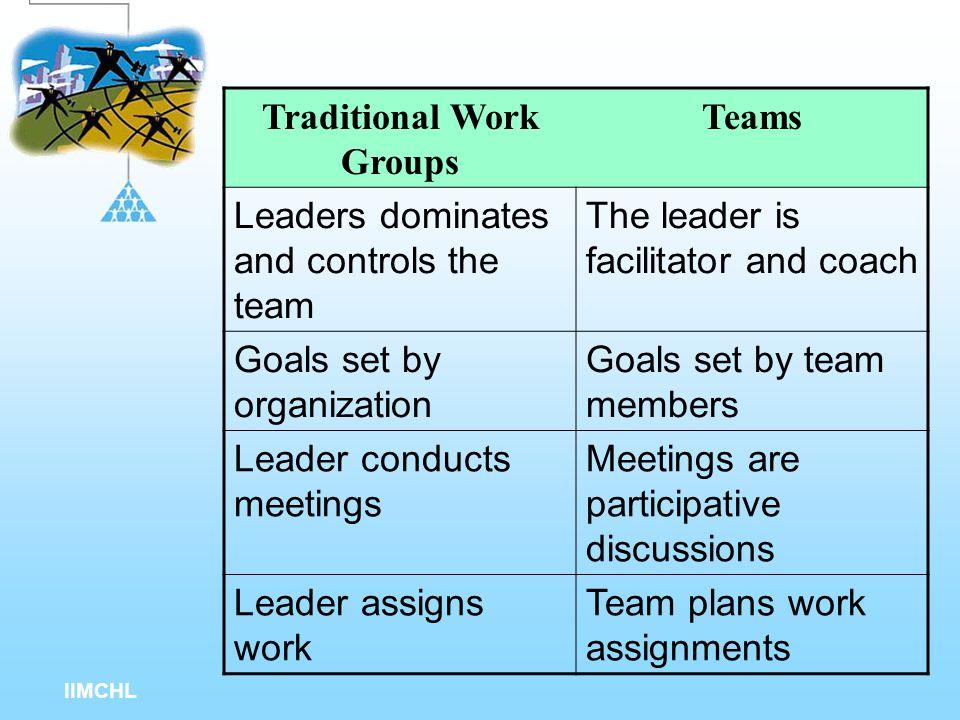 IIMCHL Teams and Groups