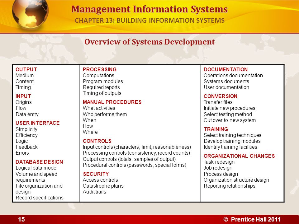 Management Information Systems Overview of Systems Development CHAPTER 13: BUILDING INFORMATION SYSTEMS © Prentice Hall 201115 OUTPUT Medium Content T