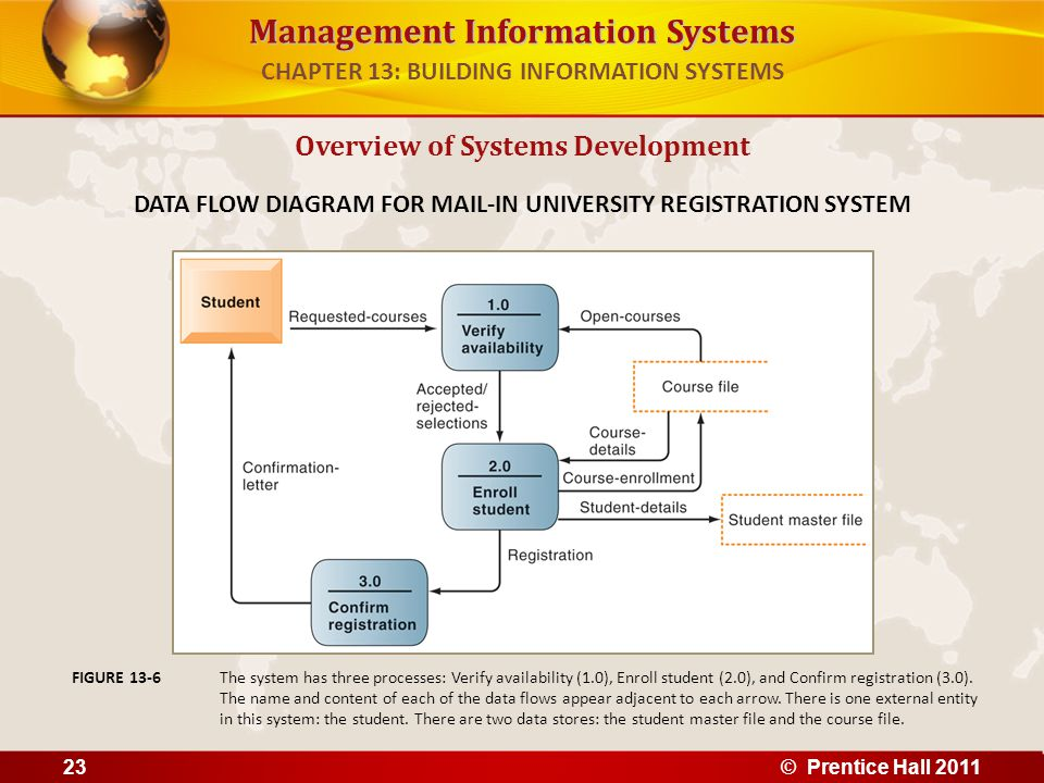 Management Information Systems Overview of Systems Development DATA FLOW DIAGRAM FOR MAIL-IN UNIVERSITY REGISTRATION SYSTEM The system has three proce