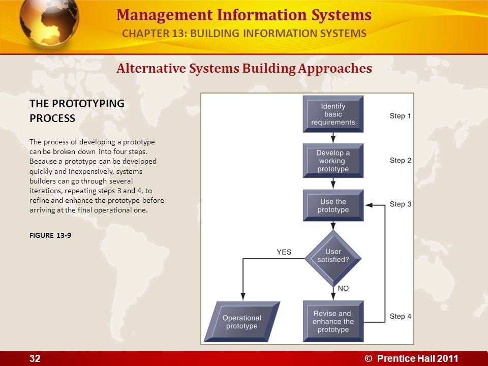 Management Information Systems Alternative Systems Building Approaches THE PROTOTYPING PROCESS The process of developing a prototype can be broken dow