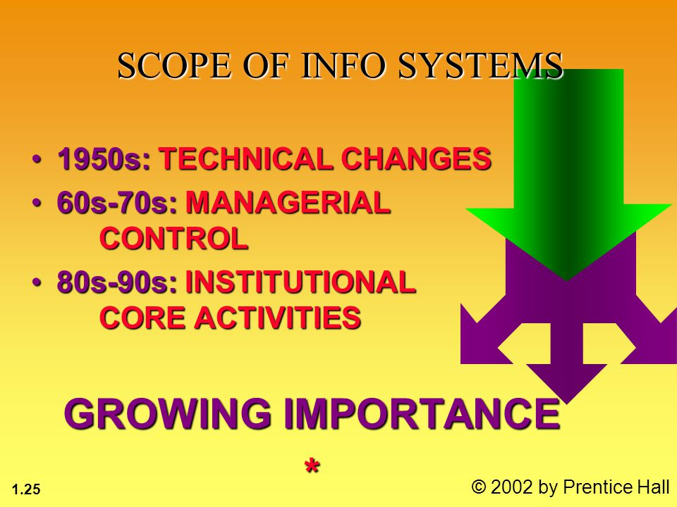 1.25 © 2002 by Prentice Hall 1950s: TECHNICAL CHANGES1950s: TECHNICAL CHANGES 60s-70s: MANAGERIAL CONTROL60s-70s: MANAGERIAL CONTROL 80s-90s: INSTITUTIONAL CORE ACTIVITIES80s-90s: INSTITUTIONAL CORE ACTIVITIES GROWING IMPORTANCE * SCOPE OF INFO SYSTEMS