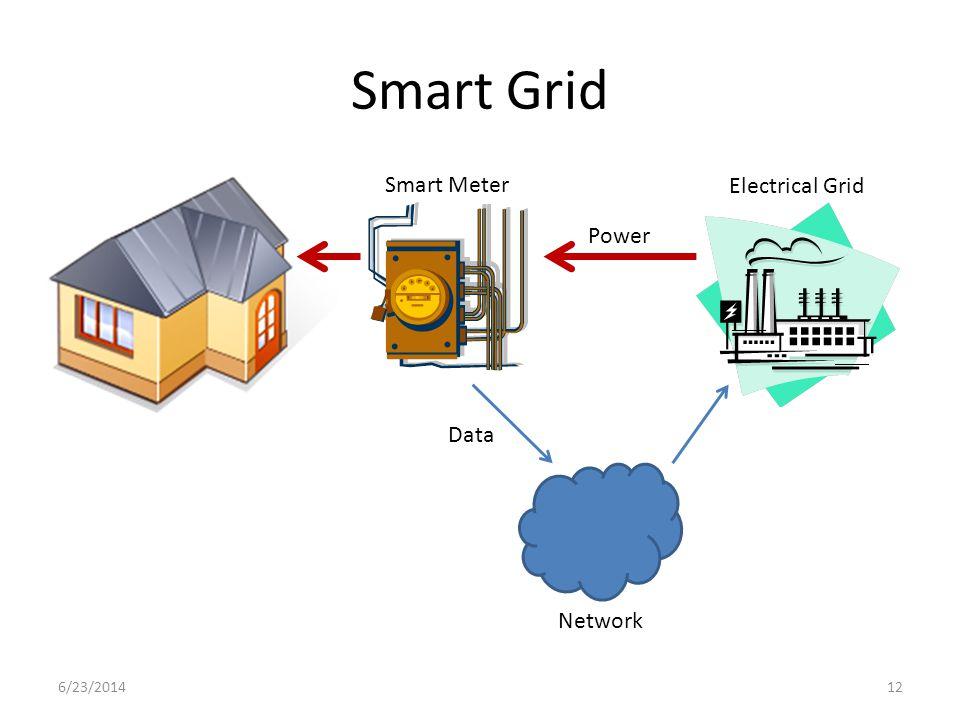 Smart Grid 6/23/201412 Power Smart Meter Electrical Grid Network Data