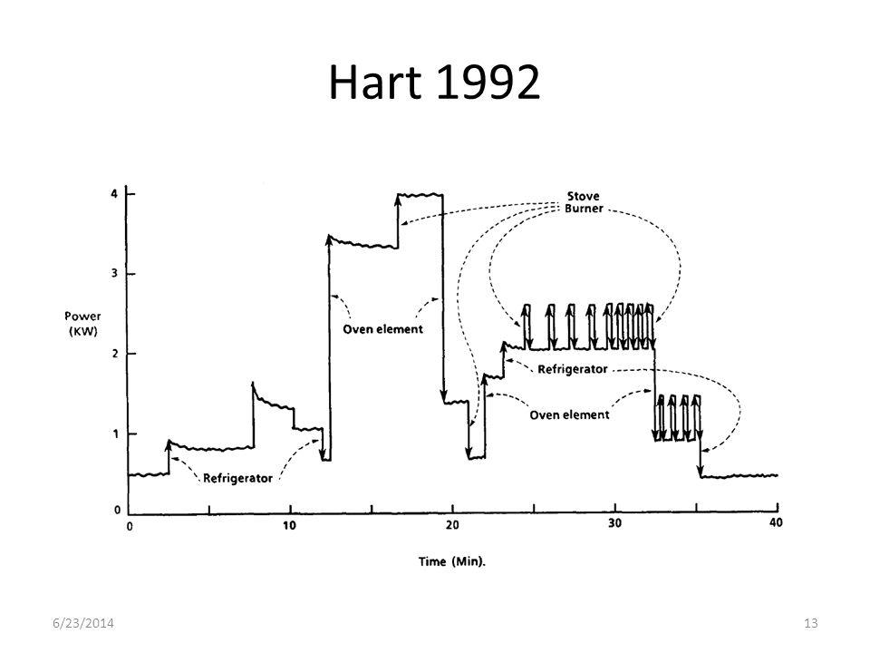 Hart 1992 6/23/201413