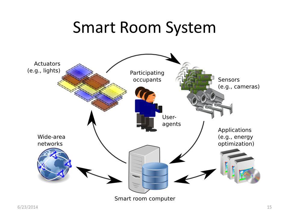 Smart Room System 6/23/201415