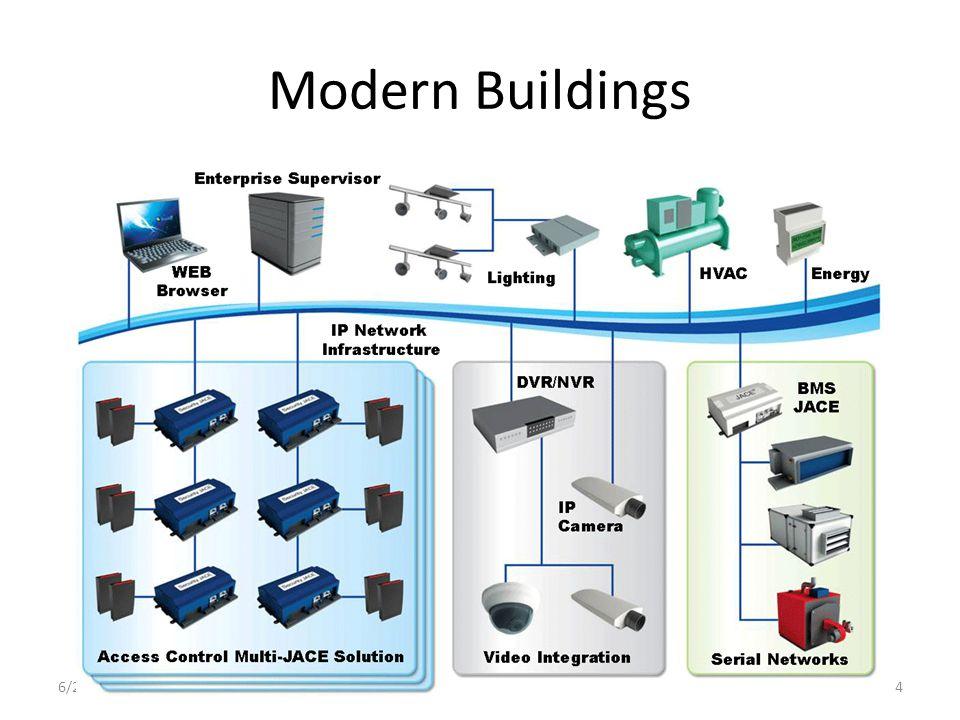 Modern Buildings 6/23/20144