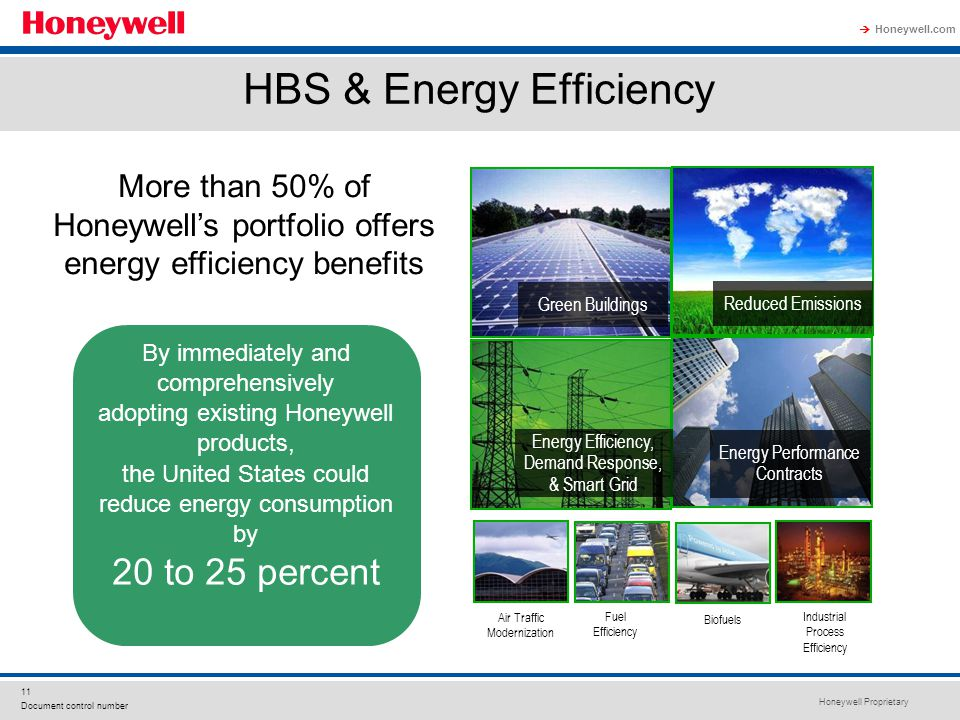 Honeywell Proprietary Honeywell.com  11 Document control number HBS & Energy Efficiency By immediately and comprehensively adopting existing Honeywel
